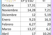CALENDARIO DE FECHAS PARA LAS REUNIONES (2017/18)